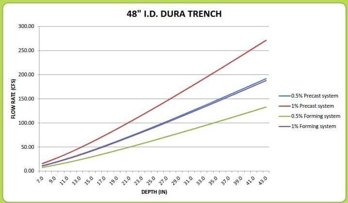 "48"" Dura Trench drain calculator"