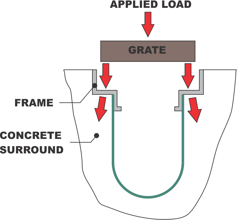 load path image for channel drain components