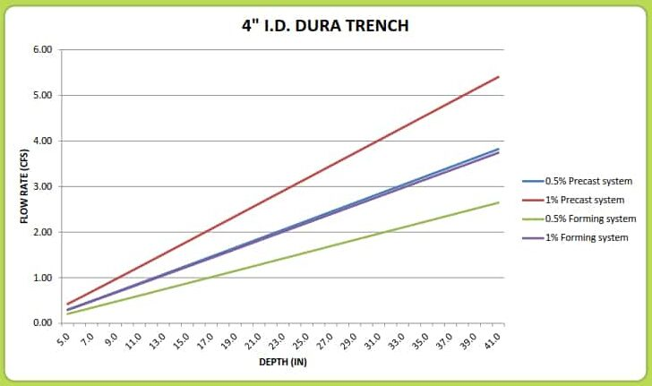 "4"" Dura Trench drain calculator"