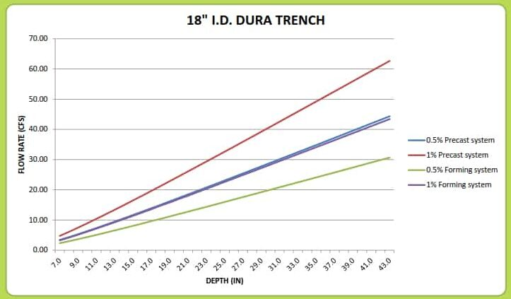 "18"" Dura Trench drain calculator"