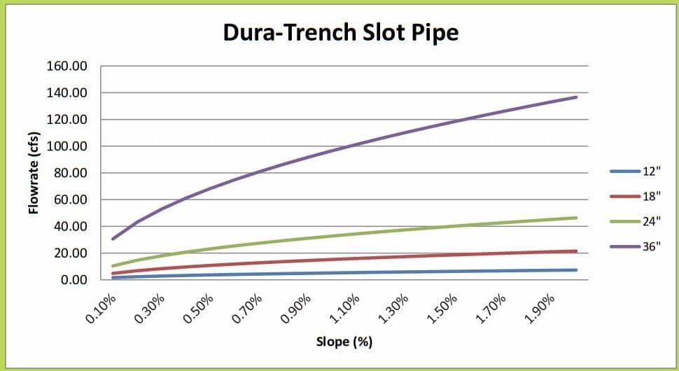"12""-36"" Dura Trench slot drain calculator"