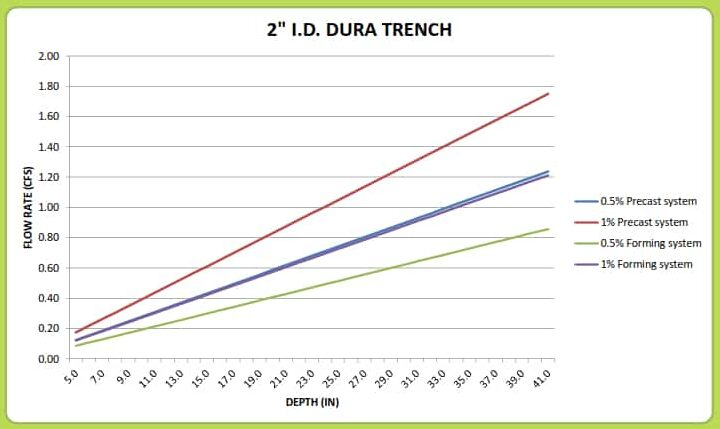 "2"" Dura Trench drain calculator"
