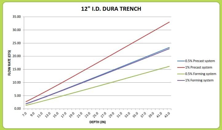 "12"" Dura Trench drain calculator"