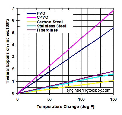 thermal expansion metrics of dura trench products chart