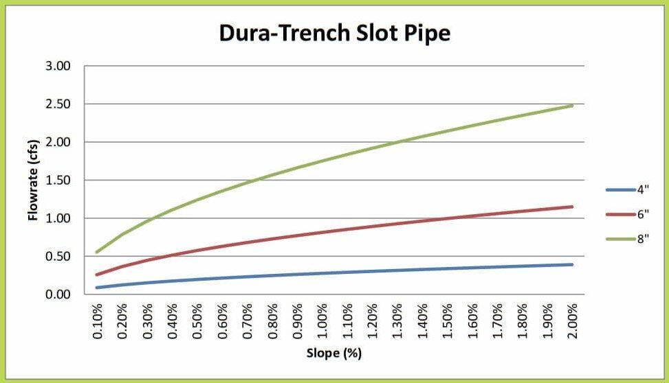 "4""-8"" Dura Trench slot drain calculator"