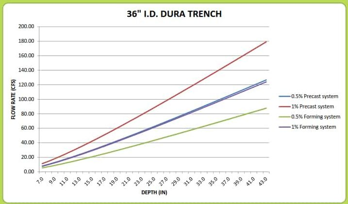 "36"" Dura Trench drain calculator"