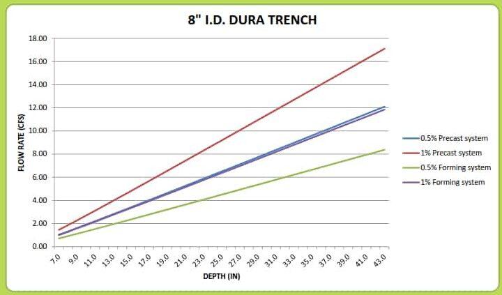 "8"" Dura Trench drain calculator"