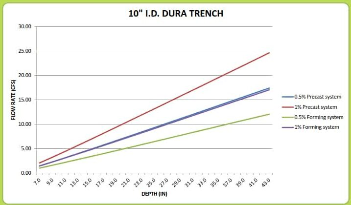 "10"" Dura Trench drain calculator"