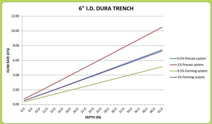 "6"" Dura Trench drain calculator"
